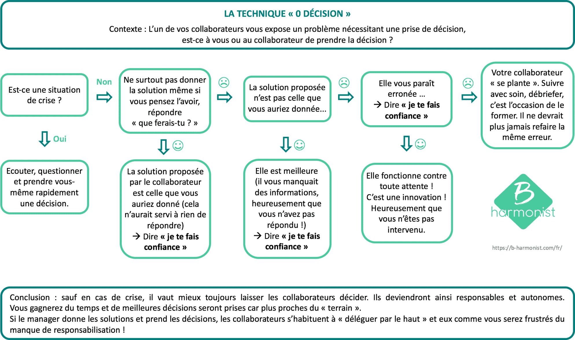 """Infographie : la technique """"Zéro Décision"""""""